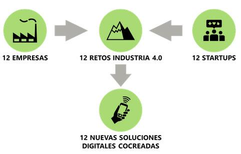 12 retos de Industria 4.0 - modelo