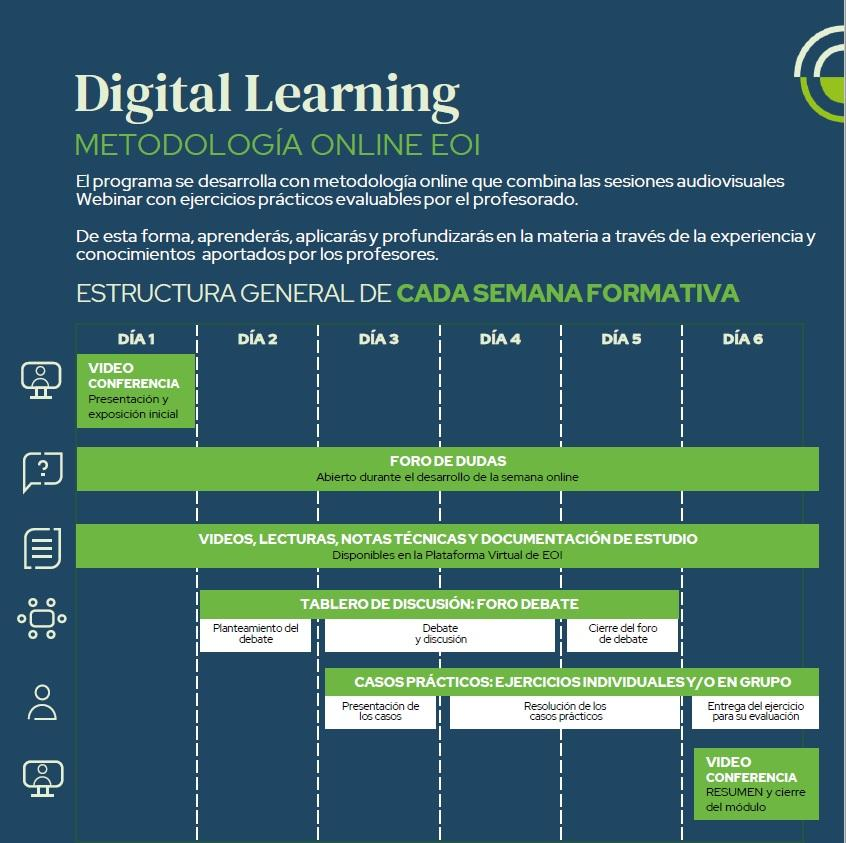 Metodología Digital Learning
